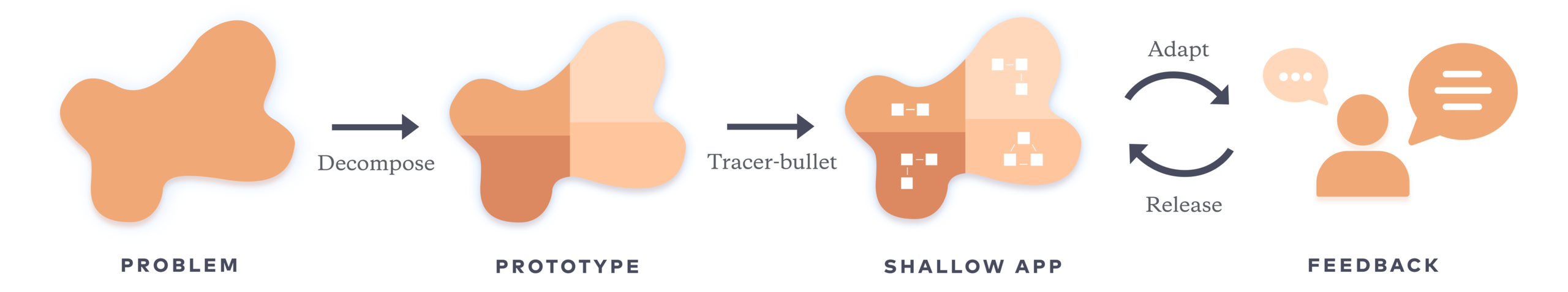 Tracer bullet approach